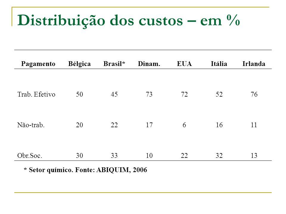 Distribuição dos custos – em % PagamentoBélgicaBrasil*Dinam.EUAItáliaIrlanda Trab.