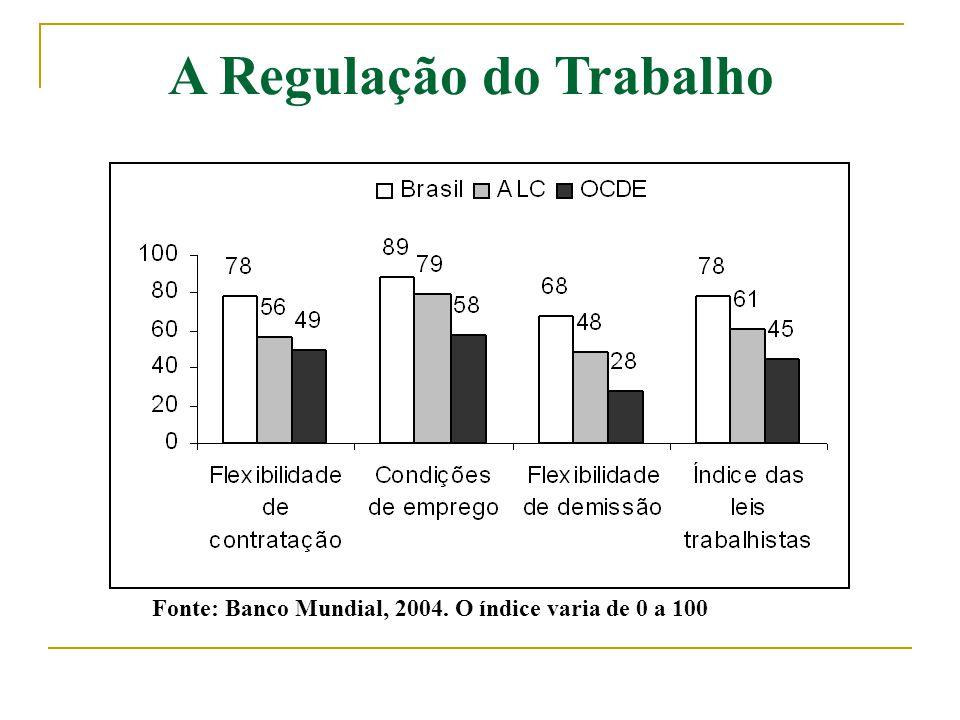 A Regulação do Trabalho Fonte: Banco Mundial, 2004. O índice varia de 0 a 100