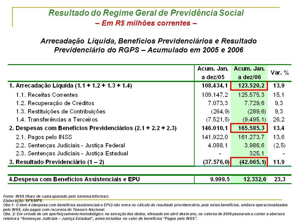Arrecadação Líquida, Benefícios Previdenciários e Resultado Previdenciário do RGPS – Acumulado em 2005 e 2006 Resultado do Regime Geral de Previdência