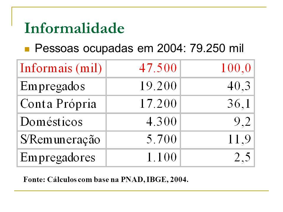 Informalidade Pessoas ocupadas em 2004: 79.250 mil Fonte: Cálculos com base na PNAD, IBGE, 2004.