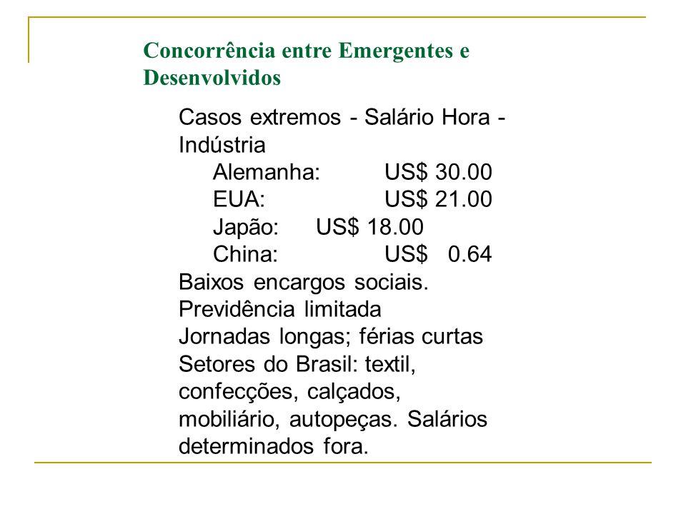 Concorrência entre Emergentes e Desenvolvidos Casos extremos - Salário Hora - Indústria Alemanha: US$ 30.00 EUA: US$ 21.00 Japão: US$ 18.00 China:US$