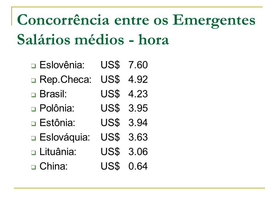 Concorrência entre os Emergentes Salários médios - hora  Eslovênia: US$ 7.60  Rep.Checa: US$ 4.92  Brasil:US$ 4.23  Polônia:US$ 3.95  Estônia:US$ 3.94  Eslováquia: US$ 3.63  Lituânia:US$ 3.06  China: US$ 0.64