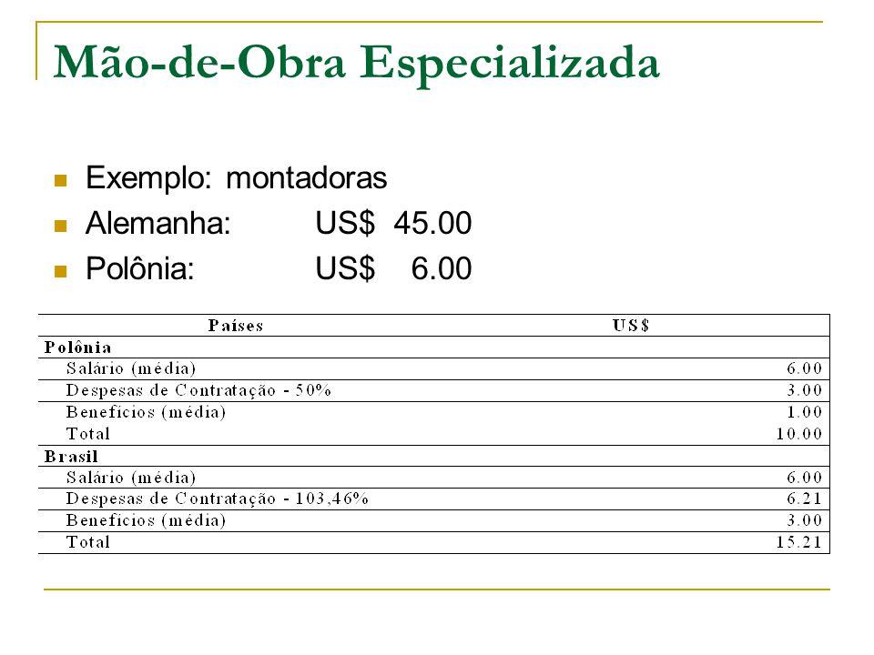 Mão-de-Obra Especializada Exemplo: montadoras Alemanha: US$ 45.00 Polônia:US$ 6.00