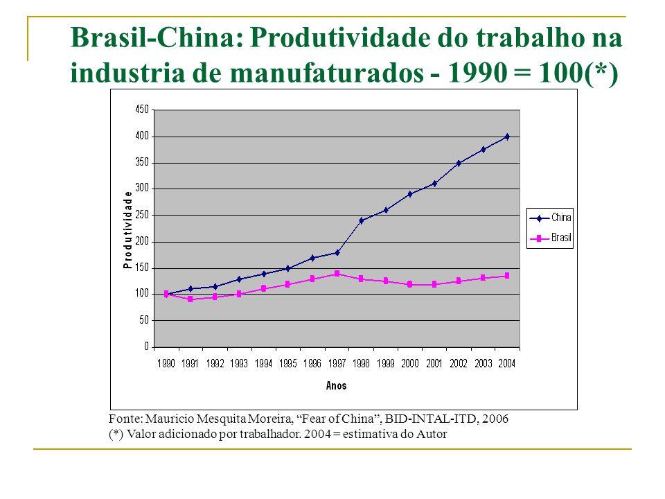 """Fonte: Mauricio Mesquita Moreira, """"Fear of China"""", BID-INTAL-ITD, 2006 (*) Valor adicionado por trabalhador. 2004 = estimativa do Autor Brasil-China:"""