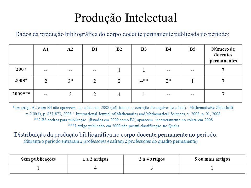 Produção Intelectual Dados da produção bibliográfica do corpo docente permanente publicada no período: A1A2B1B2B3B4B5Número de docentes permanentes 2007 -- 11 7 2008* 23*22--**2*17 2009*** --3241 7 Distribuição da produção bibliográfica no corpo docente permanente no período: (durante o período entraram 2 professores e saíram 2 professores do quadro permanente) Sem publicações1 a 2 artigos3 a 4 artigos5 ou mais artigos 1431 *um artigo A2 e um B4 não aparecem no coleta em 2008 (solicitamos a correção do arquivo do coleta): Mathematische Zeitschrift, v.