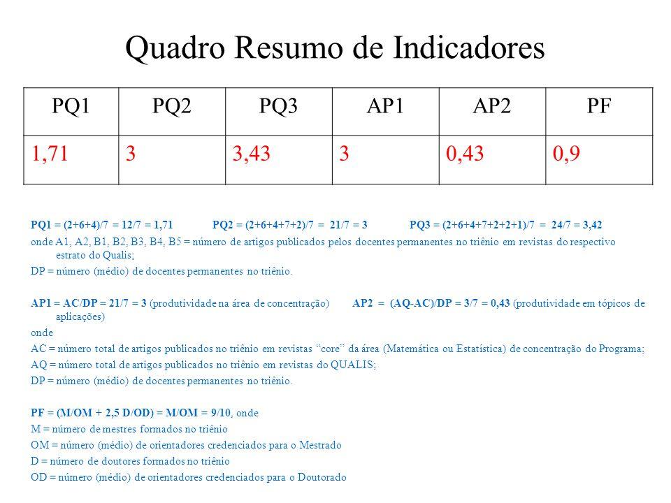 Quadro Resumo de Indicadores PQ1 = (2+6+4)/7 = 12/7 = 1,71 PQ2 = (2+6+4+7+2)/7 = 21/7 = 3 PQ3 = (2+6+4+7+2+2+1)/7 = 24/7 = 3,42 onde A1, A2, B1, B2, B3, B4, B5 = número de artigos publicados pelos docentes permanentes no triênio em revistas do respectivo estrato do Qualis; DP = número (médio) de docentes permanentes no triênio.