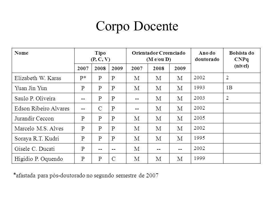 Corpo Docente NomeTipo (P, C, V) Orientador Creenciado (M e/ou D) Ano do doutorado Bolsista do CNPq (nivel) 200720082009200720082009 Elizabeth W.