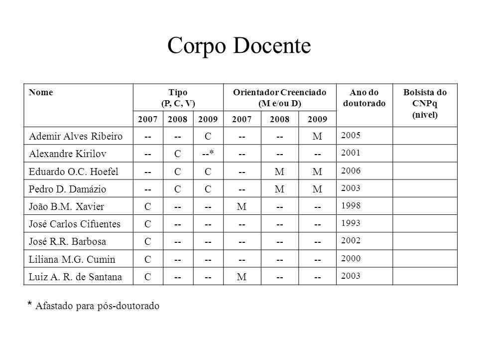 Corpo Docente NomeTipo (P, C, V) Orientador Creenciado (M e/ou D) Ano do doutorado Bolsista do CNPq (nivel) 200720082009200720082009 Ademir Alves Ribeiro-- C M 2005 Alexandre Kirilov--C--*-- 2001 Eduardo O.C.