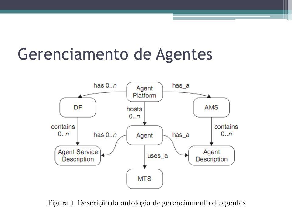 Gerenciamento de Agentes Figura 1. Descrição da ontologia de gerenciamento de agentes