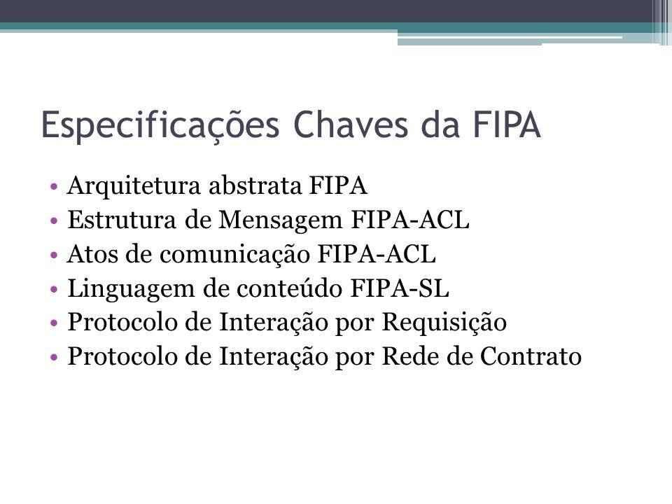 Especificações Chaves da FIPA Arquitetura abstrata FIPA Estrutura de Mensagem FIPA-ACL Atos de comunicação FIPA-ACL Linguagem de conteúdo FIPA-SL Protocolo de Interação por Requisição Protocolo de Interação por Rede de Contrato