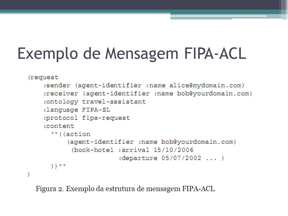 Exemplo de Mensagem FIPA-ACL Figura 2. Exemplo da estrutura de mensagem FIPA-ACL