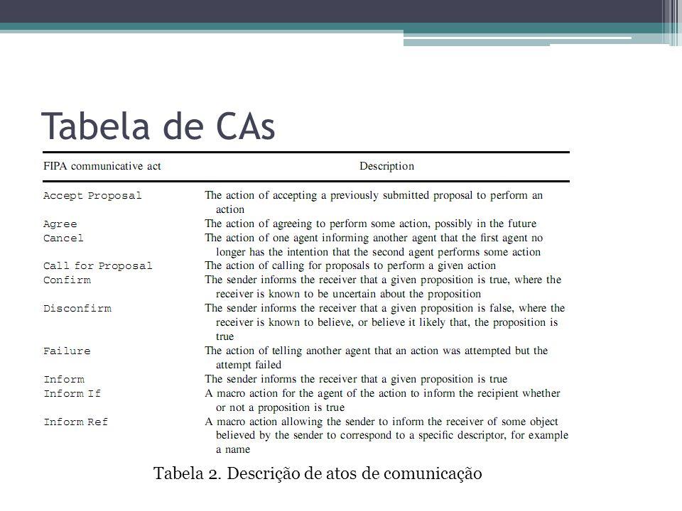 Tabela de CAs Tabela 2. Descrição de atos de comunicação