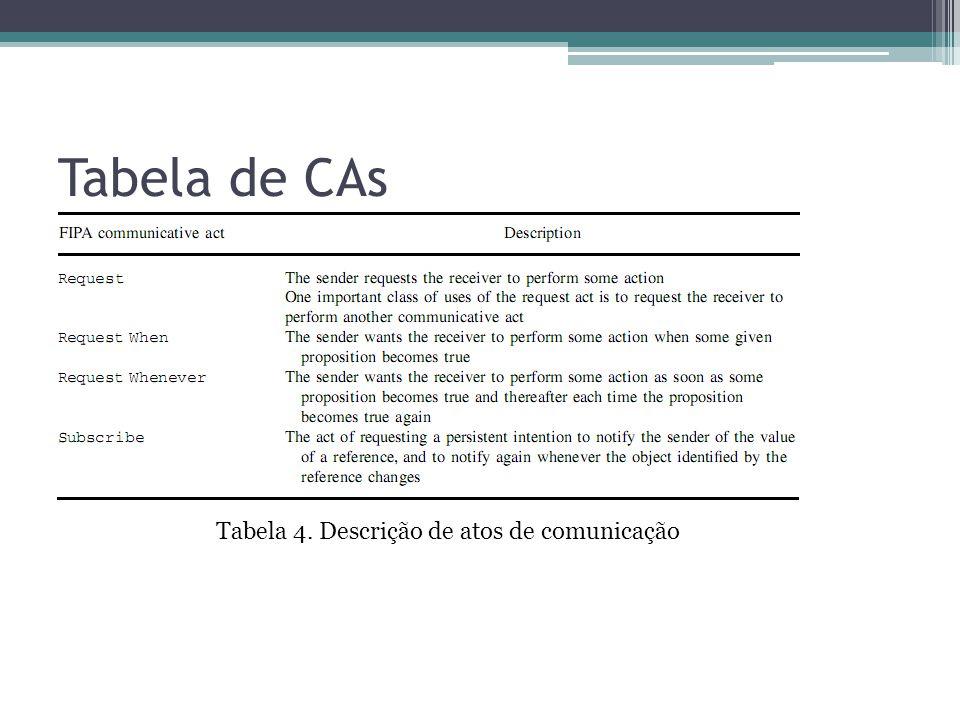 Tabela de CAs Tabela 4. Descrição de atos de comunicação