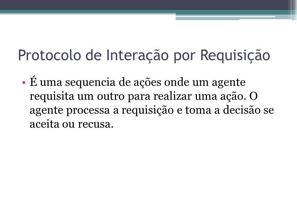 Protocolo de Interação por Requisição É uma sequencia de ações onde um agente requisita um outro para realizar uma ação.
