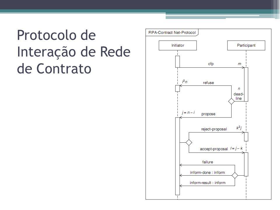 Protocolo de Interação de Rede de Contrato