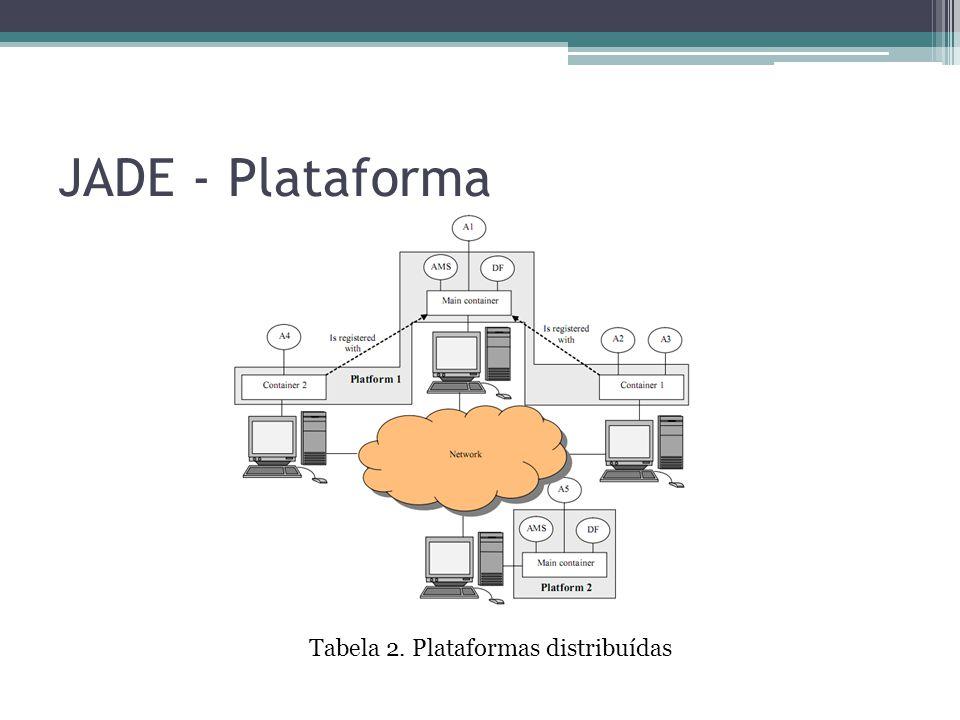 JADE - Plataforma Tabela 2. Plataformas distribuídas