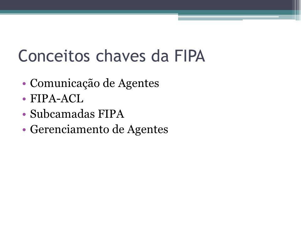 Conceitos chaves da FIPA Comunicação de Agentes FIPA-ACL Subcamadas FIPA Gerenciamento de Agentes