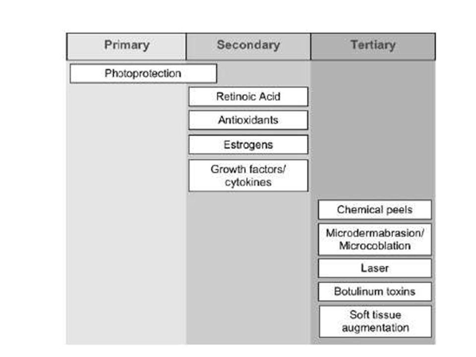Definição Peelings – químicos x físicos Aplicação de um agente químico que resulta na esfoliação da pele, a partir de vários graus de lesão epidérmica e/ou dérmica, controlada, com cicatrização por segunda intenção com formação de nova Resurfacing quimico Quimioesfoliação