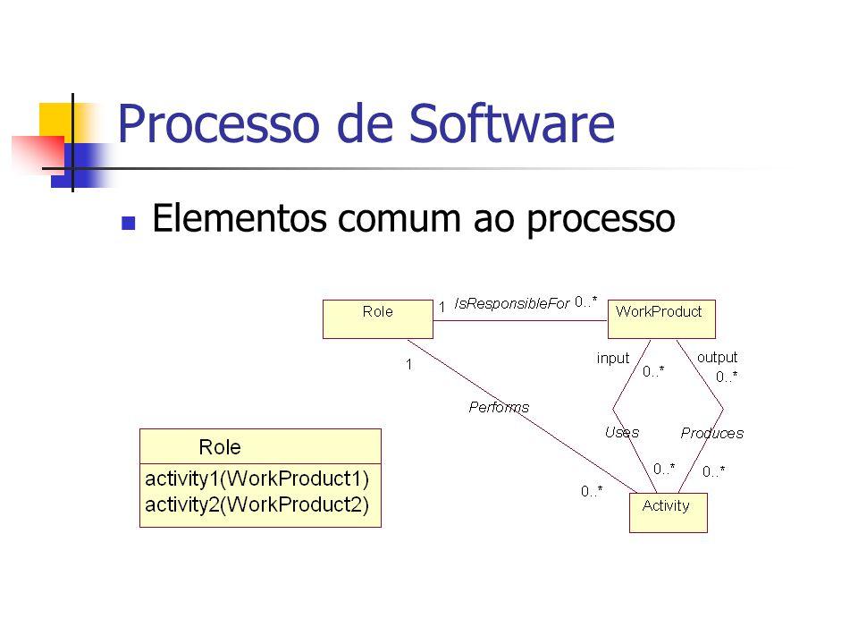 Modelagem de Processos de software Objetivos Facilitar o entendimento do processo Facilitar a adaptação do processo Facilitar gerência do processo