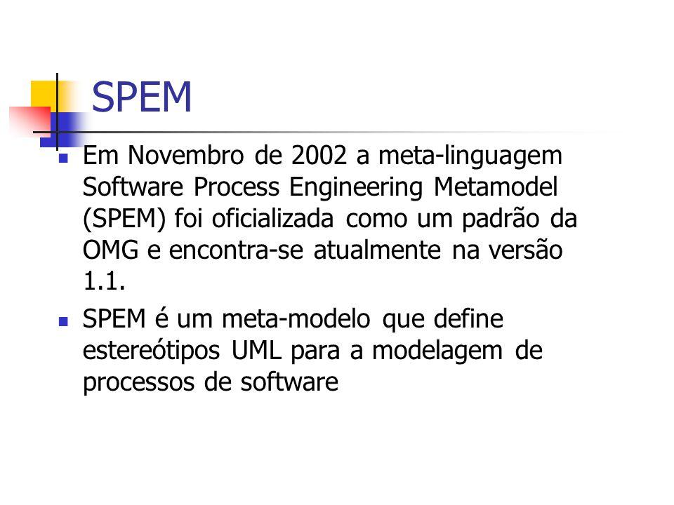 Origem do SPEM Foi um esforço coletivo de pesquisadores e consultores, tais como: Empresas: IBM Rational, Computer Associates, Toshiba, Siemens, etc.