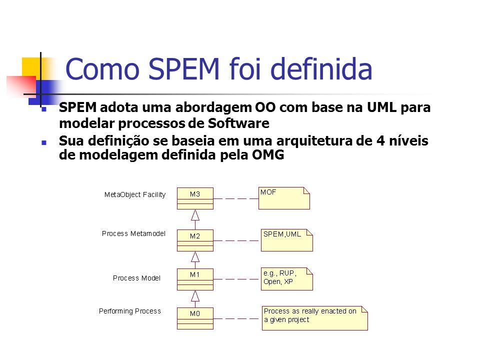 Características de SPEM O Meta-Object Facility (MOF) é a tecnologia adotada pela OMG para definir metadados.