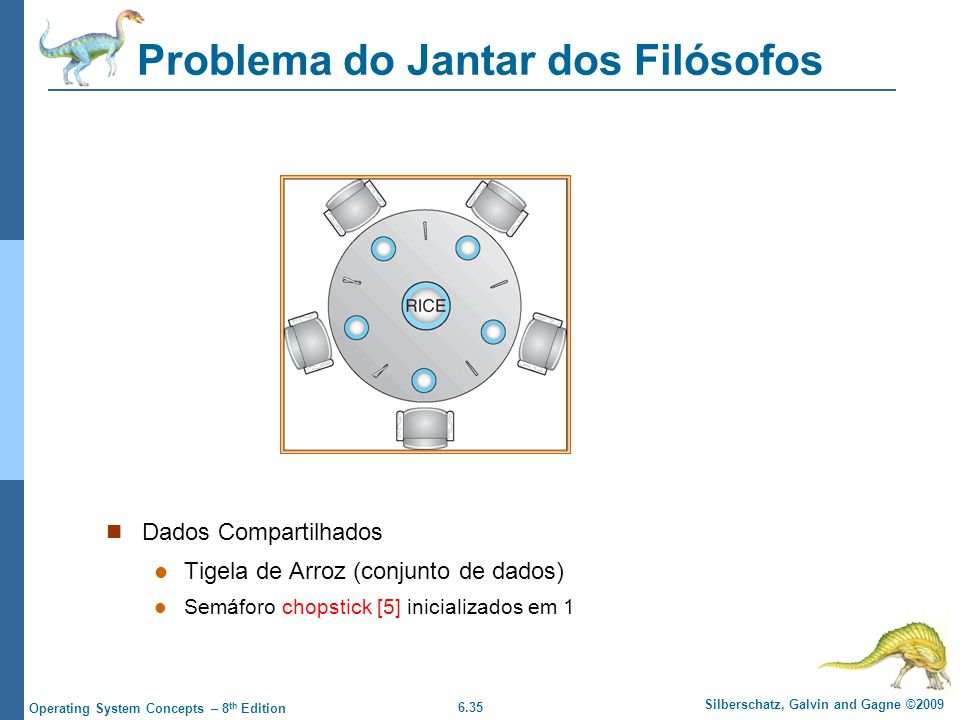 6.35 Silberschatz, Galvin and Gagne ©2009 Operating System Concepts – 8 th Edition Problema do Jantar dos Filósofos Dados Compartilhados Tigela de Arr
