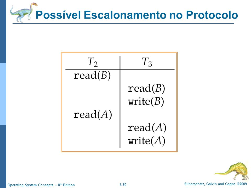 6.70 Silberschatz, Galvin and Gagne ©2009 Operating System Concepts – 8 th Edition Possível Escalonamento no Protocolo