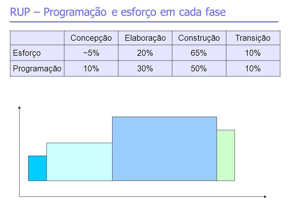 RUP – Programação e esforço em cada fase ConcepçãoElaboraçãoConstruçãoTransição Esforço~5%20%65%10% Programação10%30%50%10%