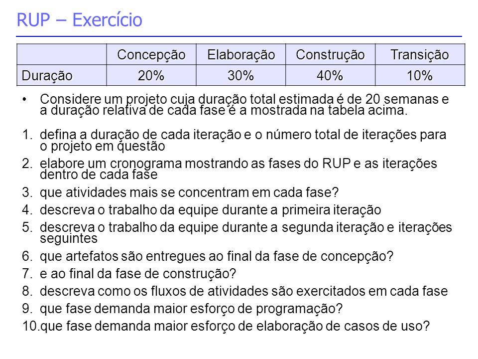 RUP – Exercício ConcepçãoElaboraçãoConstruçãoTransição Duração20%30%40%10% Considere um projeto cuja duração total estimada é de 20 semanas e a duraçã