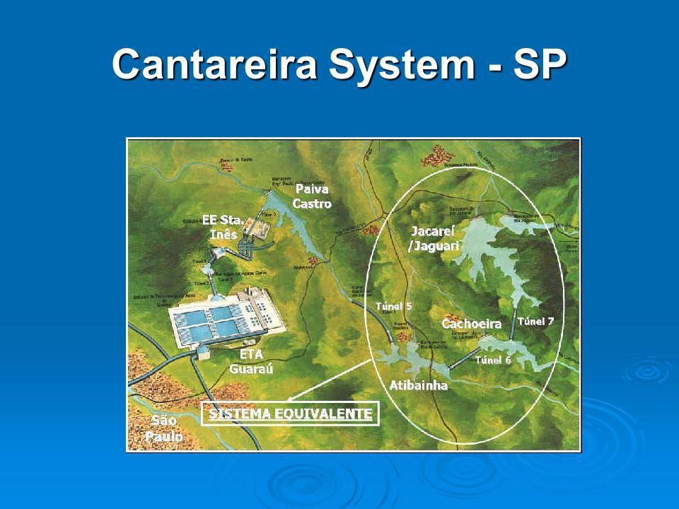 Cantareira System - SP