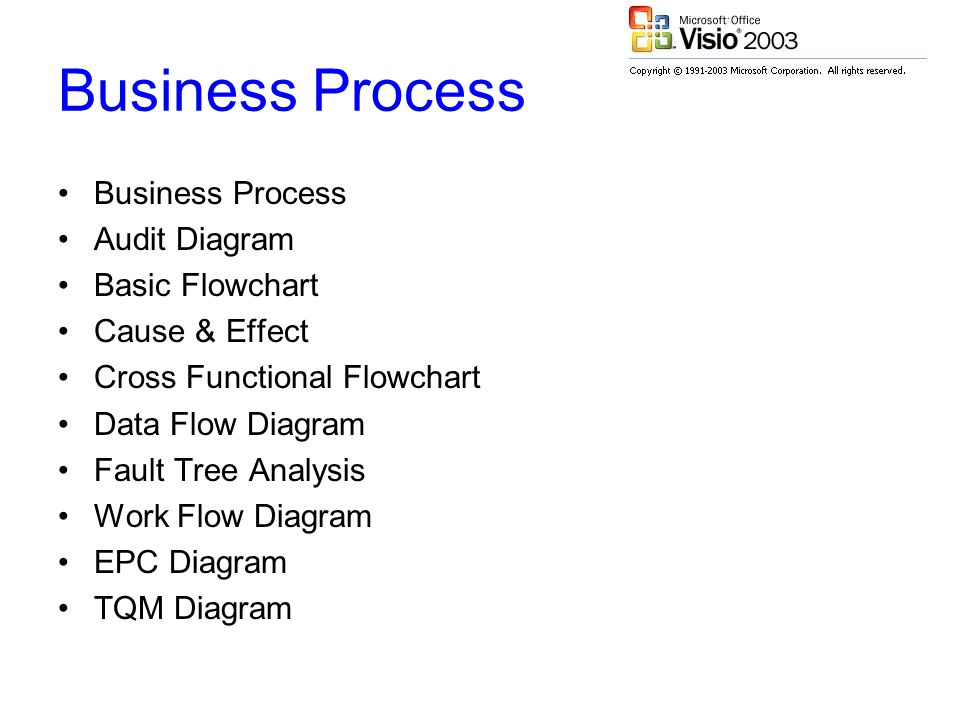 Business Process Audit Diagram Basic Flowchart Cause & Effect Cross Functional Flowchart Data Flow Diagram Fault Tree Analysis Work Flow Diagram EPC Diagram TQM Diagram