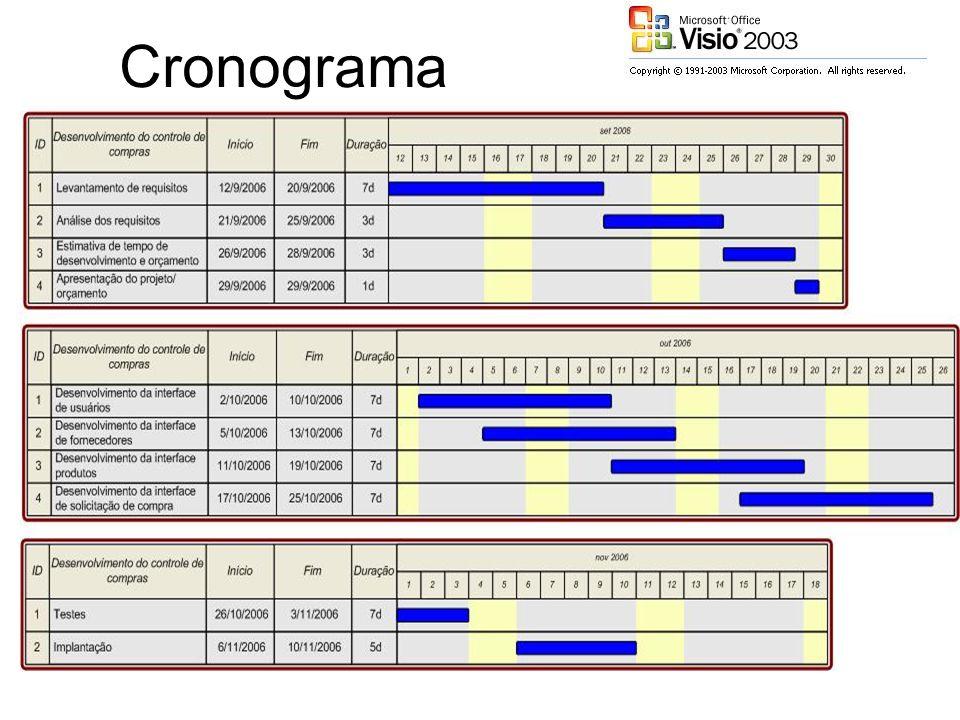 Flowcharts Basic Flowchart Cross Functional Flowchart IDEFO Diagram SDL