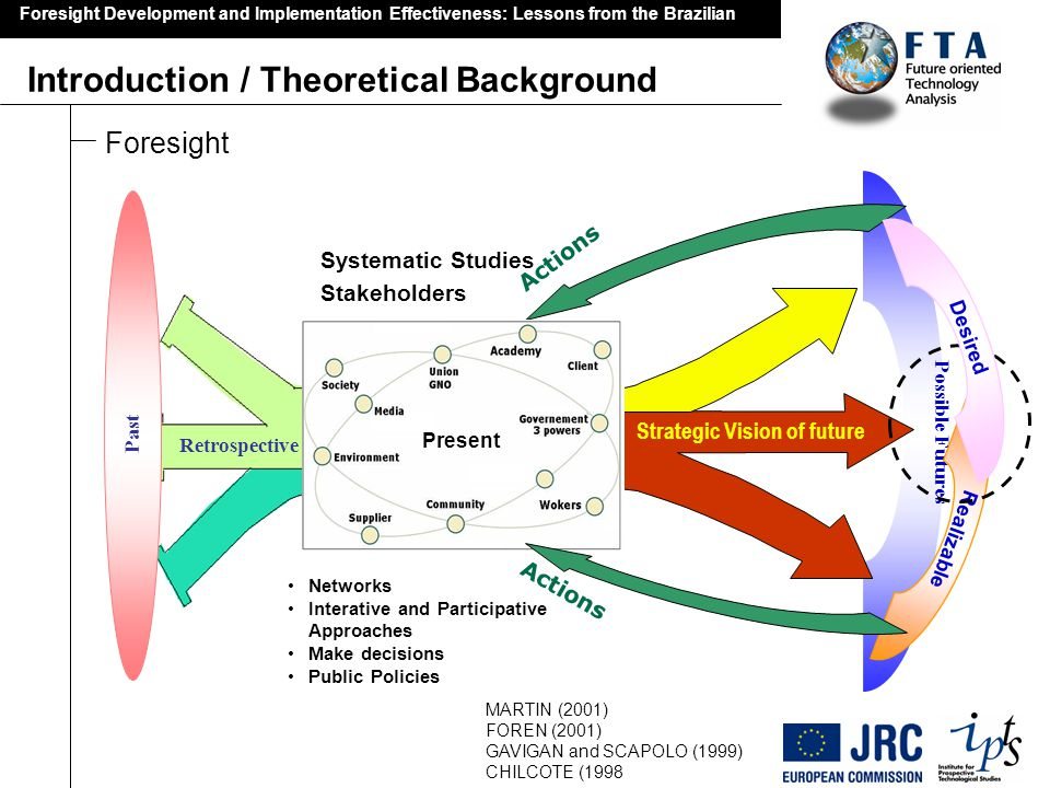 Possible Futures Introduction / Theoretical Background Foresight Development and Implementation Effectiveness: Lessons from the Brazilian The situation of foresight studies in Brazil No Strategic Vision of Future Together Retrospective Realizable Desired Some stakeholders Not network Not Interative and Participative Approaches Government make decisions No Actions Together Past Web Delphi Individual Executive Government Specialist Team or Indvidual MCT (2003); Projeto Tendências (2003); CGEE (2004); MDIC (2005); Brasil 3 tempos (2007) Not Systematic Studies ?