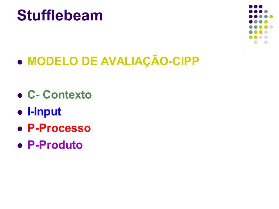 Stufflebeam MODELO DE AVALIAÇÃO-CIPP C- Contexto I-Input P-Processo P-Produto