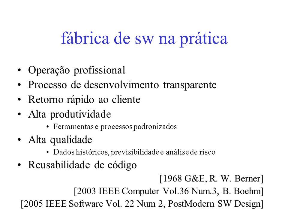 fábrica de sw na prática Operação profissional Processo de desenvolvimento transparente Retorno rápido ao cliente Alta produtividade Ferramentas e processos padronizados Alta qualidade Dados históricos, previsibilidade e análise de risco Reusabilidade de código [1968 G&E, R.