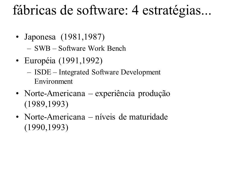 fábricas de software: 4 estratégias...