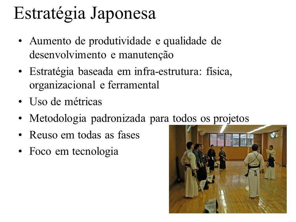 Estratégia Japonesa Aumento de produtividade e qualidade de desenvolvimento e manutenção Estratégia baseada em infra-estrutura: física, organizacional e ferramental Uso de métricas Metodologia padronizada para todos os projetos Reuso em todas as fases Foco em tecnologia