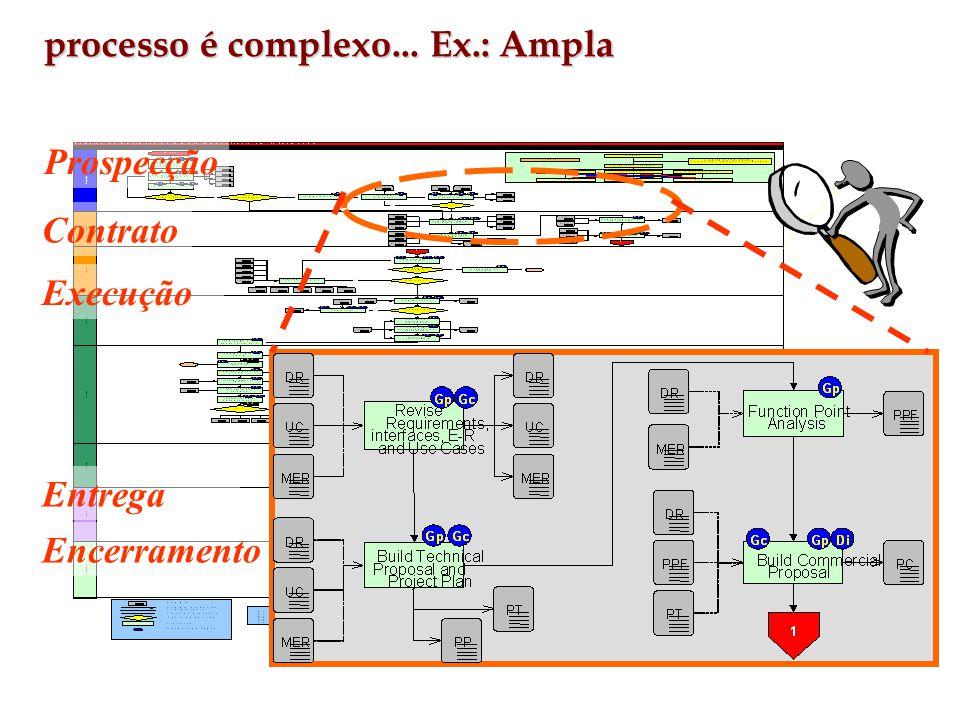 Encerramento Contrato Execução Entrega Prospecção processo é complexo... Ex.: Ampla