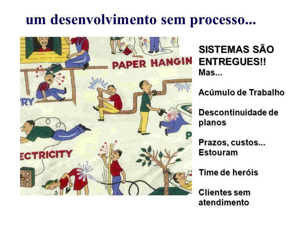 um desenvolvimento sem processo...SISTEMAS SÃO ENTREGUES!.