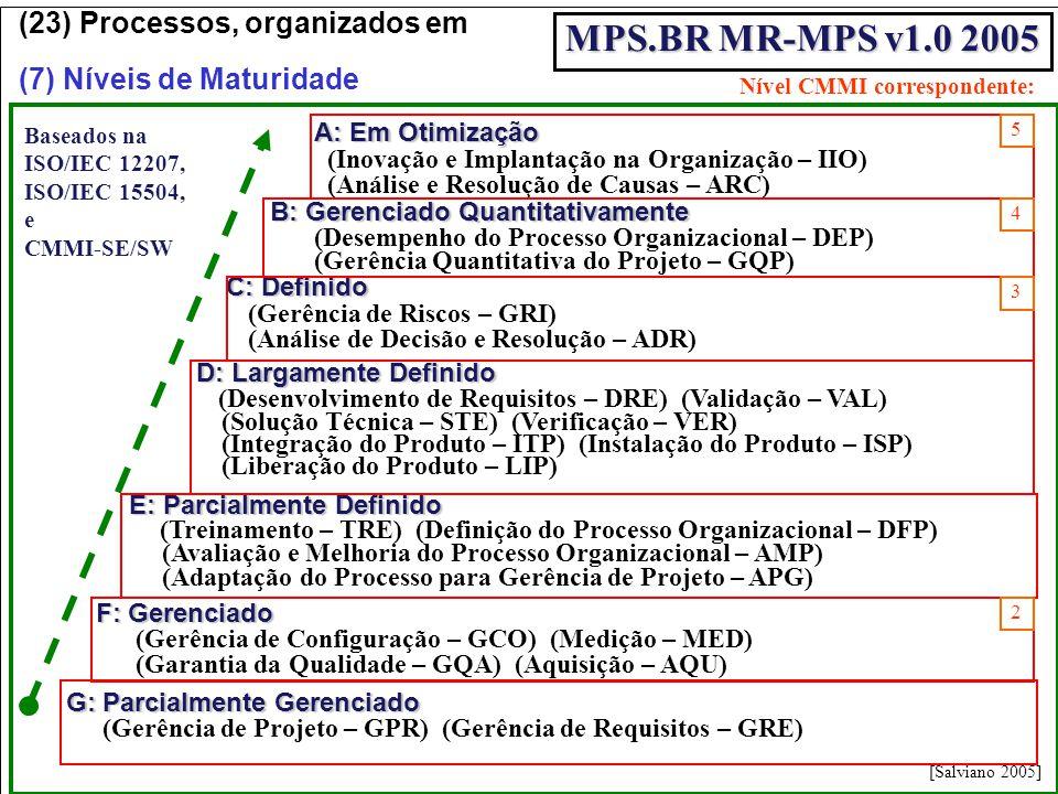 A: Em Otimização A: Em Otimização (Inovação e Implantação na Organização – IIO) (Análise e Resolução de Causas – ARC) B: Gerenciado Quantitativamente (Desempenho do Processo Organizacional – DEP) (Gerência Quantitativa do Projeto – GQP) C: Definido (Gerência de Riscos – GRI) (Análise de Decisão e Resolução – ADR) D: Largamente Definido (Desenvolvimento de Requisitos – DRE) (Validação – VAL) (Solução Técnica – STE) (Verificação – VER) (Integração do Produto – ITP) (Instalação do Produto – ISP) (Liberação do Produto – LIP) E: Parcialmente Definido E: Parcialmente Definido (Treinamento – TRE) (Definição do Processo Organizacional – DFP) (Avaliação e Melhoria do Processo Organizacional – AMP) (Adaptação do Processo para Gerência de Projeto – APG) F: Gerenciado F: Gerenciado (Gerência de Configuração – GCO) (Medição – MED) (Garantia da Qualidade – GQA) (Aquisição – AQU) G: Parcialmente Gerenciado (Gerência de Projeto – GPR) (Gerência de Requisitos – GRE) MPS.BR MR-MPS v1.0 2005 (23) Processos, organizados em (7) Níveis de Maturidade Baseados na ISO/IEC 12207, ISO/IEC 15504, e CMMI-SE/SW Nível CMMI correspondente: 5 4 3 2 [Salviano 2005]