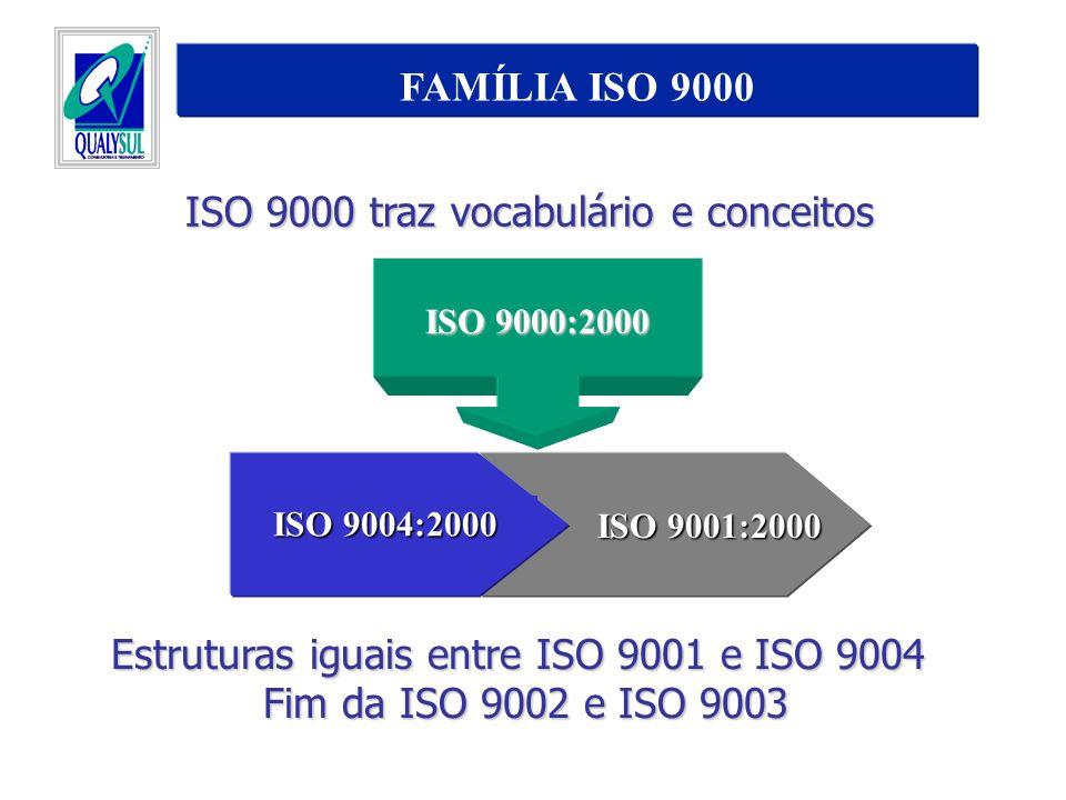 FAMÍLIA ISO 9000 ISO 9001:2000 ISO 9004:2000 ISO 9000:2000 Estruturas iguais entre ISO 9001 e ISO 9004 Fim da ISO 9002 e ISO 9003 ISO 9000 traz vocabu