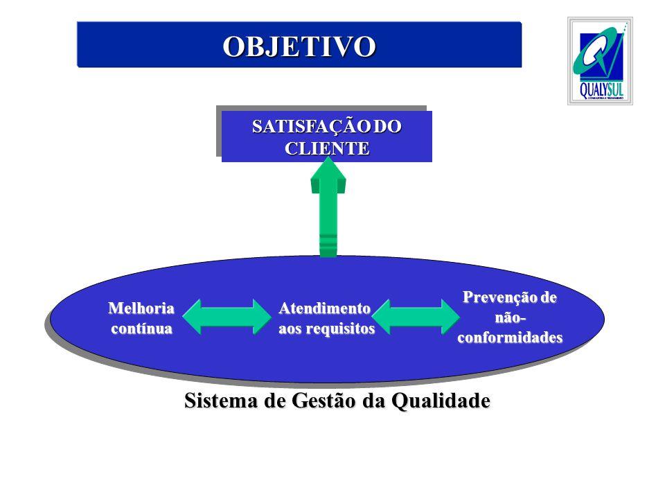 OBJETIVO SATISFAÇÃO DO CLIENTE Atendimento aos requisitos Melhoria contínua Prevenção de não- conformidades Sistema de Gestão da Qualidade