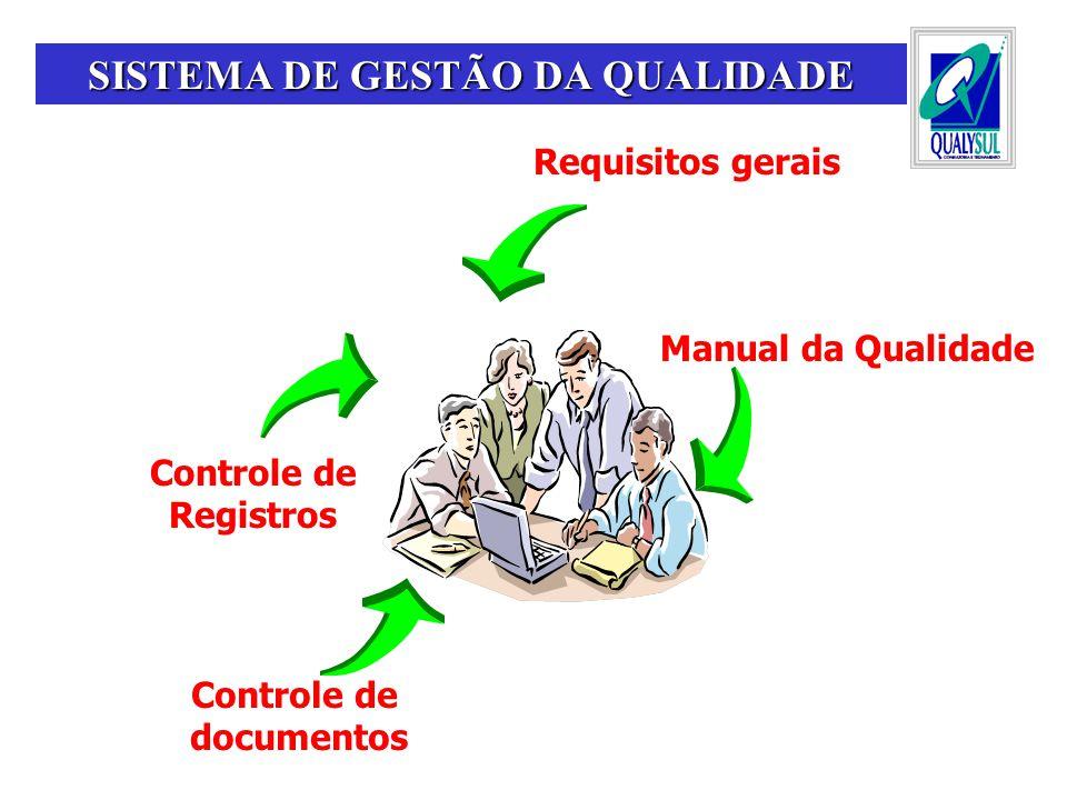 Requisitos gerais Manual da Qualidade Controle de documentos Controle de Registros SISTEMA DE GESTÃO DA QUALIDADE