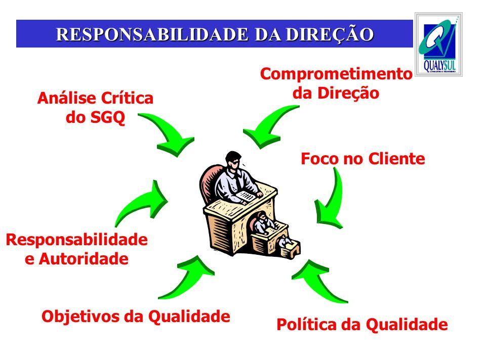 Comprometimento da Direção Foco no Cliente Política da Qualidade Objetivos da Qualidade Responsabilidade e Autoridade Análise Crítica do SGQ RESPONSAB