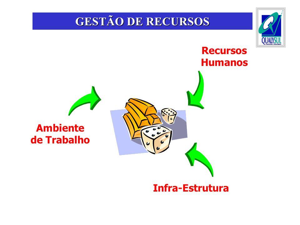 Recursos Humanos Infra-Estrutura Ambiente de Trabalho GESTÃO DE RECURSOS