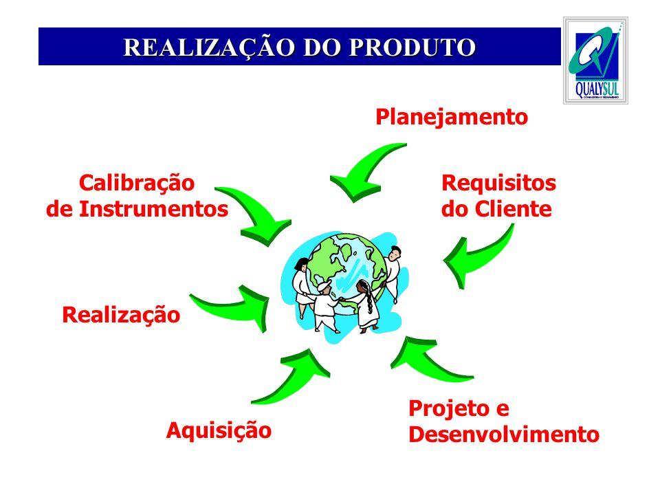 Planejamento Requisitos do Cliente Aquisição Realização Calibração de Instrumentos REALIZAÇÃO DO PRODUTO Projeto e Desenvolvimento