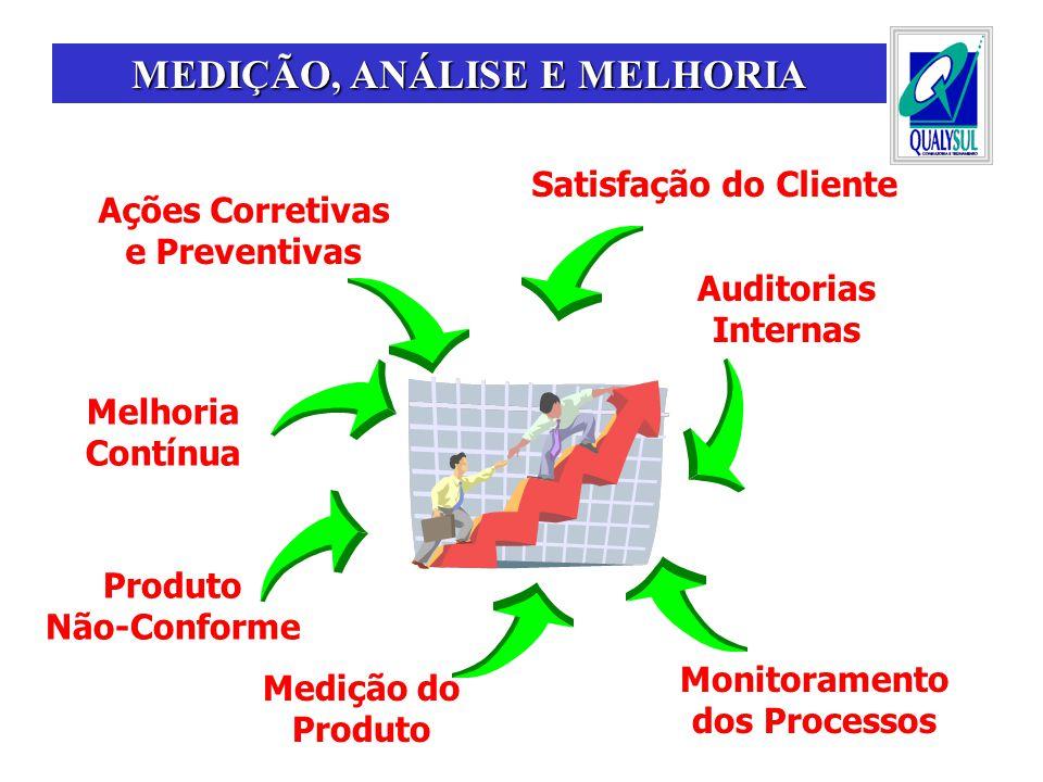 Satisfação do Cliente Auditorias Internas Monitoramento dos Processos Medição do Produto Produto Não-Conforme MEDIÇÃO, ANÁLISE E MELHORIA Ações Corret