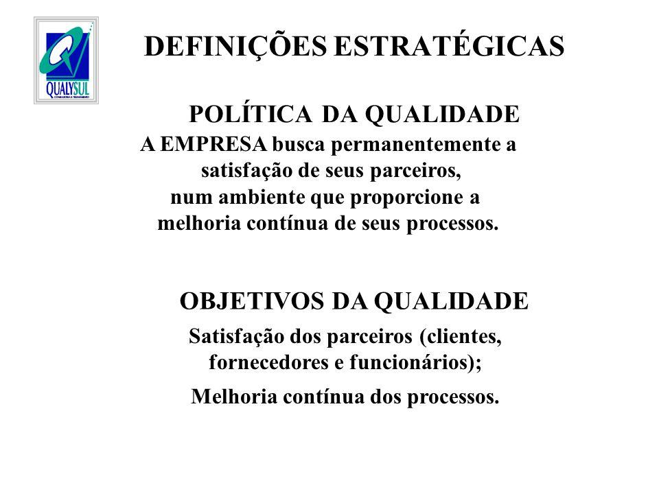 DEFINIÇÕES ESTRATÉGICAS POLÍTICA DA QUALIDADE A EMPRESA busca permanentemente a satisfação de seus parceiros, num ambiente que proporcione a melhoria