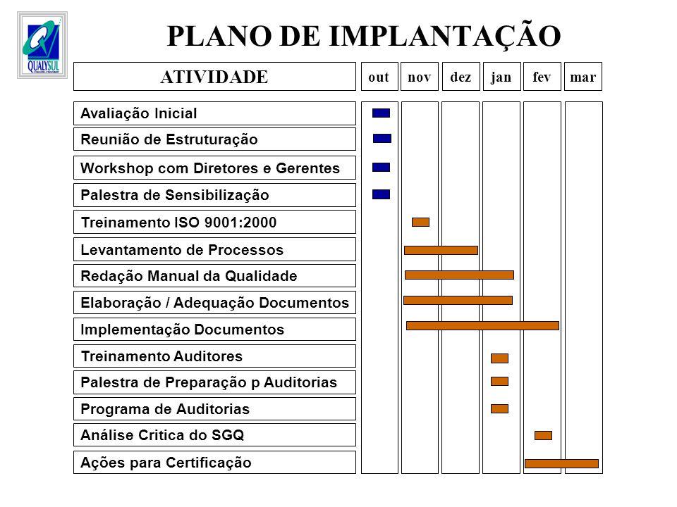 PLANO DE IMPLANTAÇÃO Levantamento de Processos Redação Manual da Qualidade Elaboração / Adequação Documentos Programa de Auditorias Análise Critica do