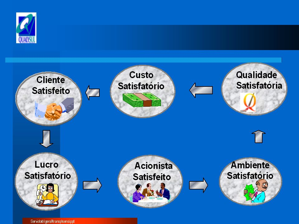 DEFINIÇÕES ESTRATÉGICAS ESCOPO DO SGQ Exemplo: Fornecimento de Consultoria e Treinamento em Gestão Empresarial, com foco em Qualidade, Produtividade e Inovação.